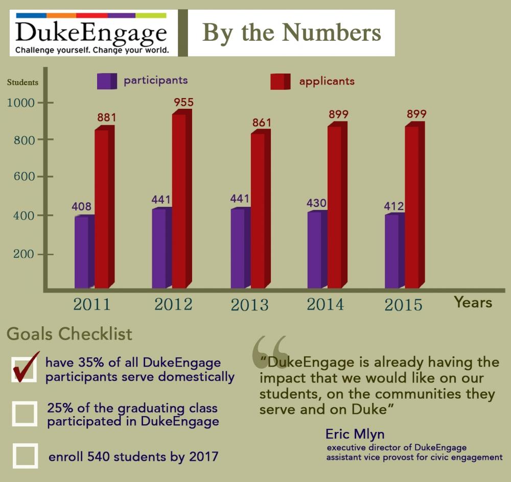 dukeengage_numbers