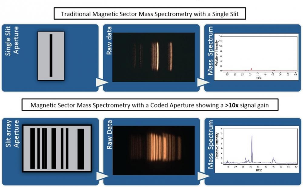 spectrometryonline