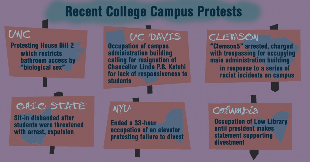 college_protests