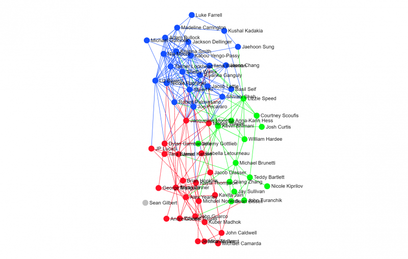 DSG records show that groups of senators are tightly connected by their voting patterns.