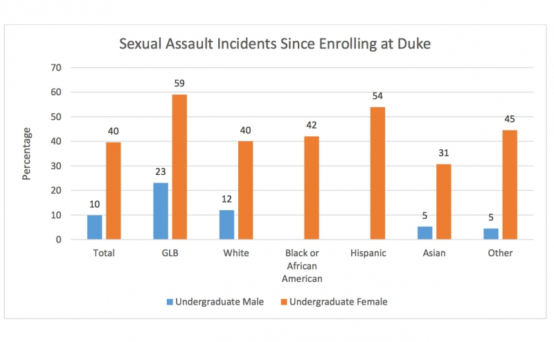 The survey found that 40 percent of undergraduate women at Duke had experienced sexual assault—two times higher than the national average for undergraduate females.