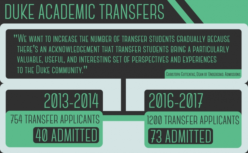 During the past five years, the number of transfer applications and admitted students has nearly doubled.