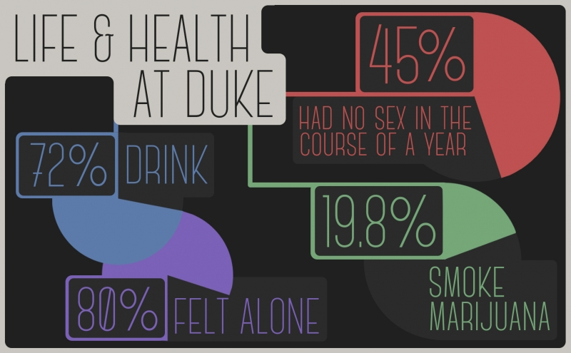 Whereas more than 45 percent of Duke undergraduates hadn't had sex in the 12 months prior to taking the survey, less than 35 percent of undergraduates nationally hadn't been sexually active within the prior year.