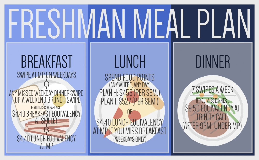 freshman_meal_plan