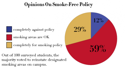 Op/Ed: Survey shows support for AU smoking areas