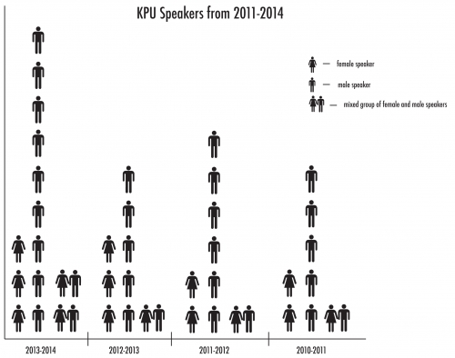 KPU in review: speakers predominantly male
