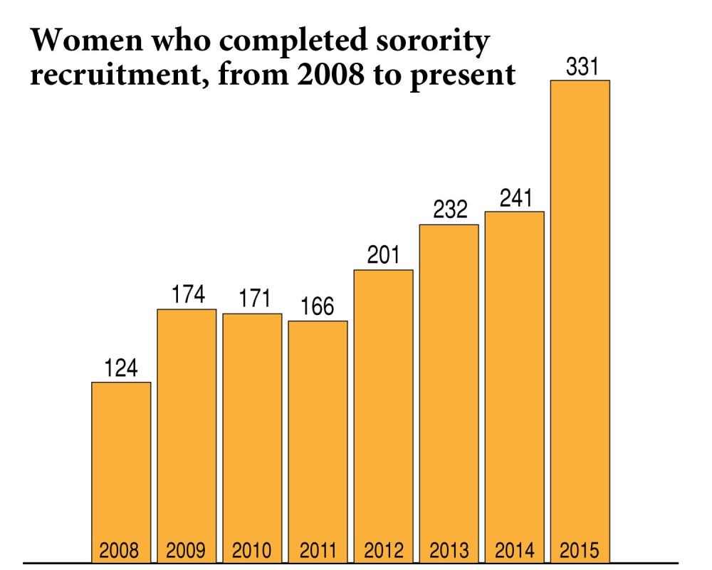 AU women rush to sorority recruitment