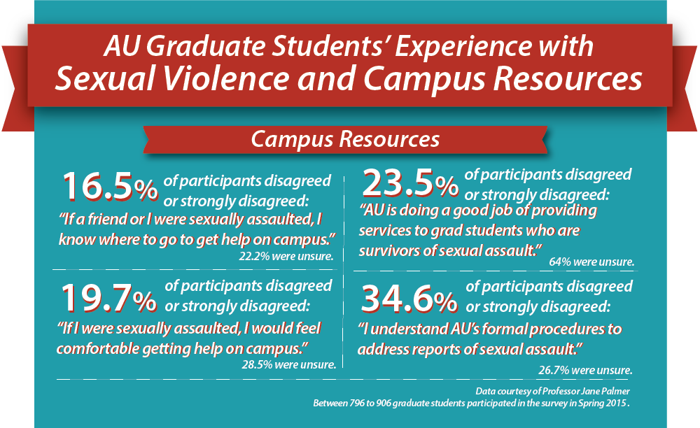 Staff Editorial: Graduate students need more information about AU's sexual assault resources