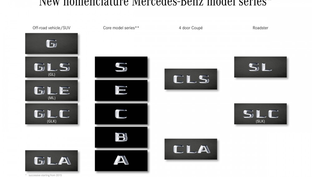 Mercedes-Benz Will Kick Off The New Year with New Nomenclature