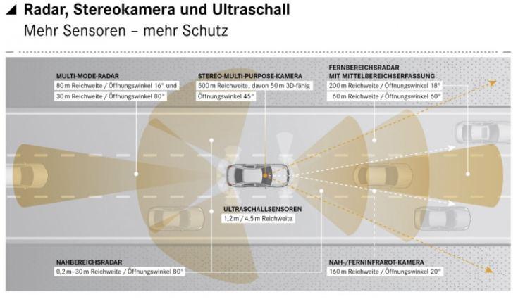2013 Mercedes-Benz S-Class Technical Details