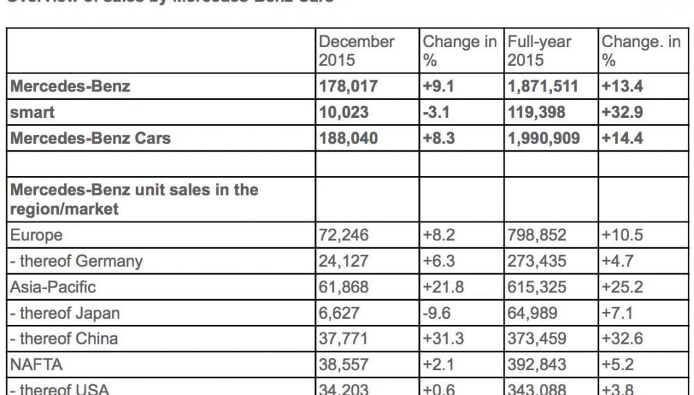 2015 Mercedes-Benz Sales Overview