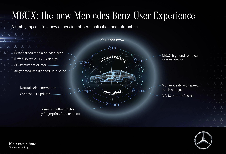 Mercedes-Benz S-Class, MBUX (Mercedes-Benz User Experience)