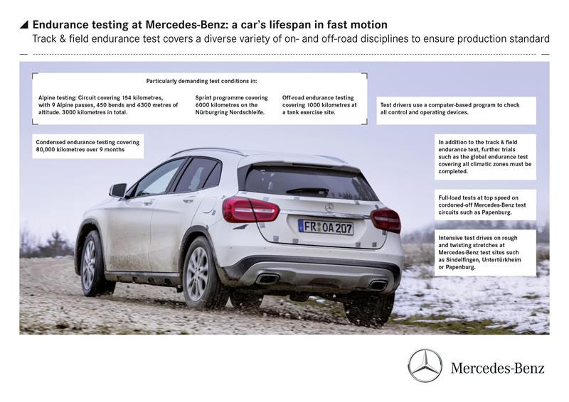 Endurance Testing at Mercedes-Benz