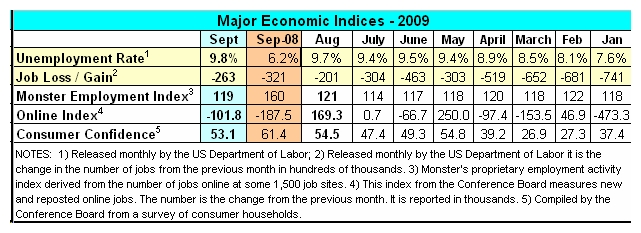Economic Indicators Sept