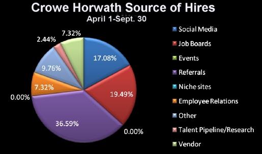 Crowe Horwath 6 mos source of hire