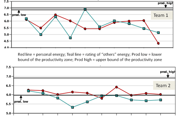 Figure 2: Energy trends from two teams within a hospital