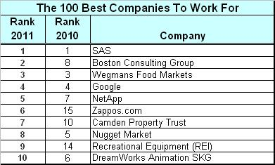 The 100 Best Companies To Work For: It's