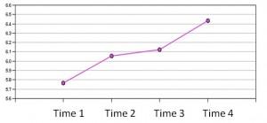 Figure 1- Energy Trend Data for Volunteers