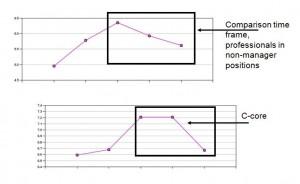 Figure 2: Comparison Energy Trend Data from Leadership Pulse