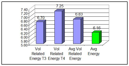 Figure 4 - Volunteer Related Energy Scores