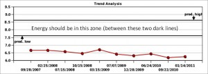 Leader Energy and Zone Status from September 2007 to January 2011
