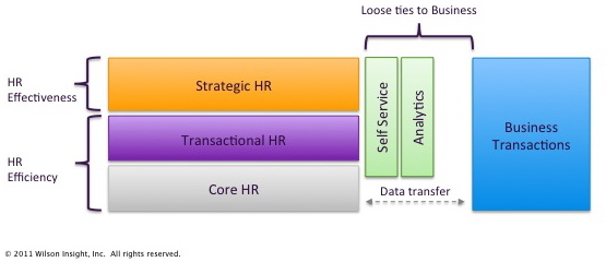 What HR-Centric People Technology Looks like