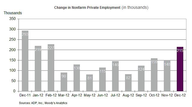 ADP dec 2012 numbers