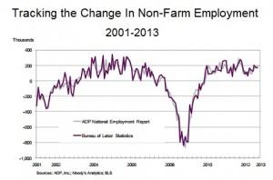 ADP v. BLS employment change