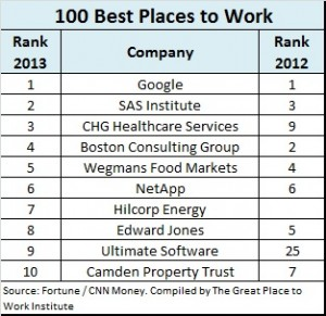 Google S 1 On The 100 Best Companies To Work For List Ere