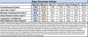 Econ Indices Dec 2012