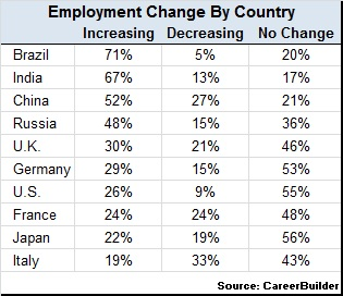 Employment-change-in-2013-by-country