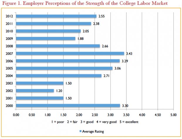 Source: Michigan State University and the Collegiate Employment Research Institute