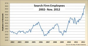 Search firm employees 11.2012