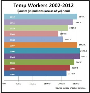Temp workers 2002-2012