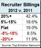 recruiter billing survey for 2012