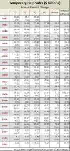 temp help sales 1992-2012