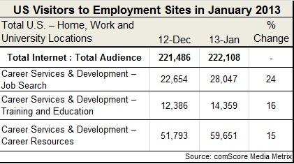job board traffic Jan 2013