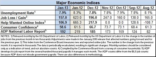 Econ-indices-1.2013