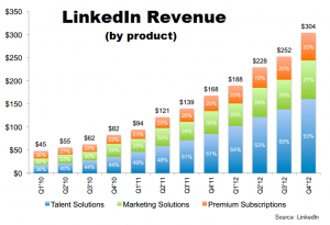 LinkedIn Revenue by product 2012