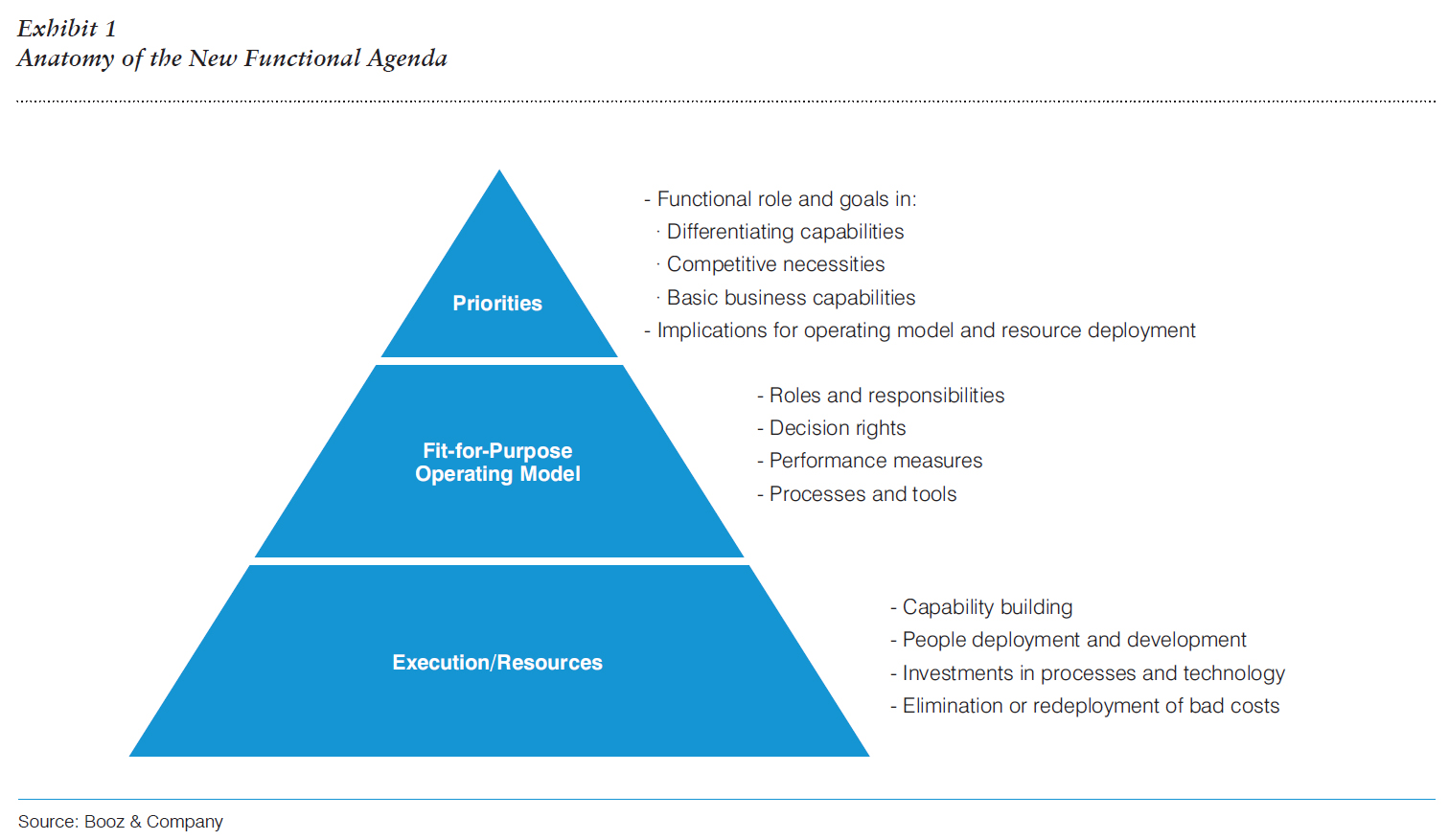 functional roles of human resources Given this change in expectations, johnston noted that an increasingly common  trend in human resources is to decentralize the hr function and make it.