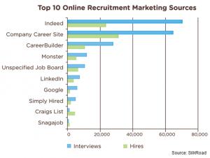 Silkroad Top 10 Online sources 2013