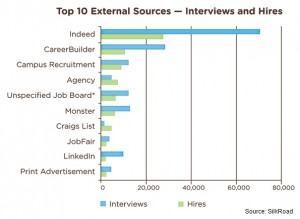 Silkroad sourcing effectiveness chart 2013