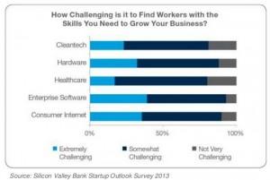 Startup IT hiring challenge 2013
