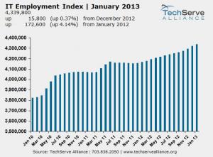 TechServce ALliance chart