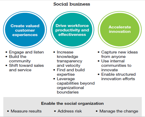 ibm-social-business
