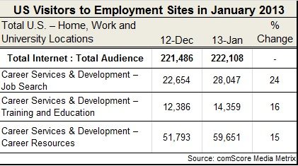 job-board-traffic-Jan-2013
