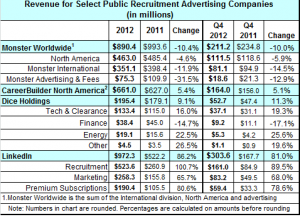 recruitment revenue full year 2012