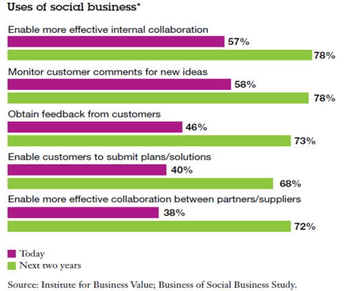 uses-of-social-business-2-ibm