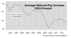 Average pay increases