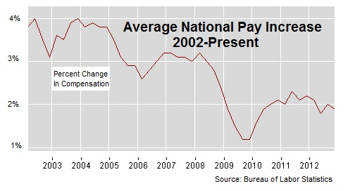 Fed Reserve Governor Says Too Many New Jobs Are Low Pay and